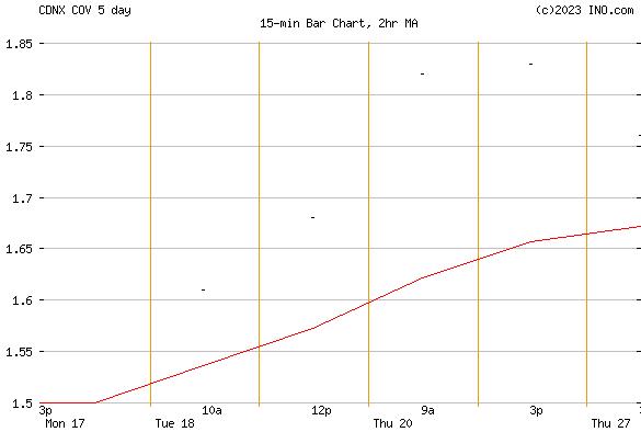 COVALON TECHNOLOGIES LTD (CDNX:COV) Stock Chart