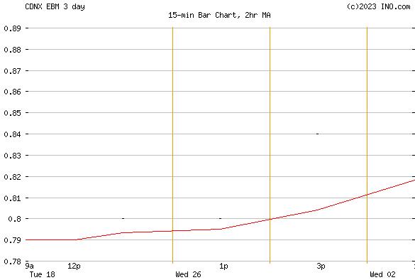 Eastwood Bio-medical Canada Inc (CDNX:EBM) Stock Chart