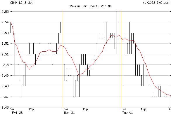 AMERICAN LITHIUM CORP (CDNX:LI) Stock Chart