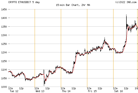 Ethereum ETH Bitstamp (CRYPTO:ETHUSDBIT) Crypto Chart