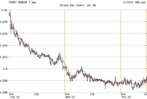 Australian Dollar/Euro (FOREX:AUDEUR) FOREX Foreign Exchange and Precious Metals Chart