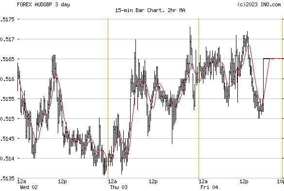 Australian Dollar/British Pound (FOREX:AUDGBP) FOREX Foreign Exchange and Precious Metals Chart