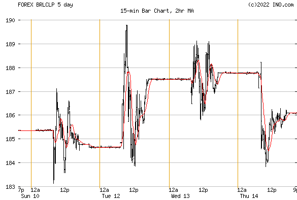 Trade brazilian real forex