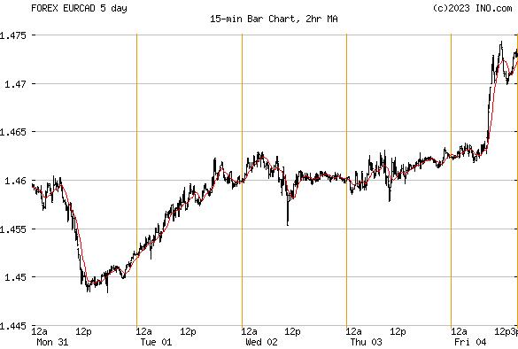 Forex euro canadian dollar