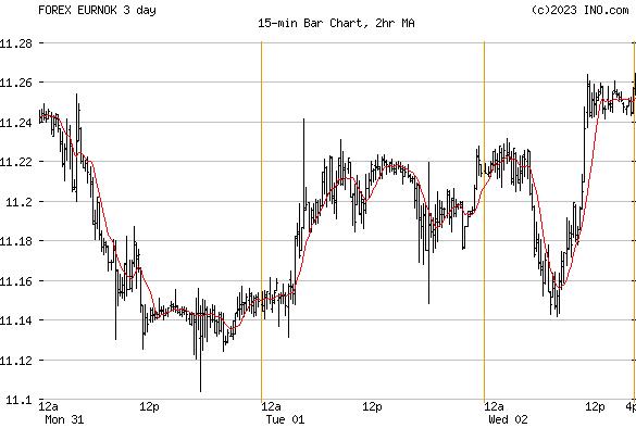 Euro/Norwegian Krone (FOREX:EURNOK) FOREX Foreign Exchange and Precious Metals Chart