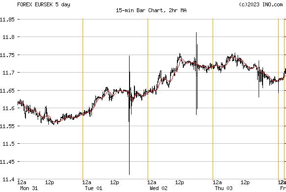Forex krona euro