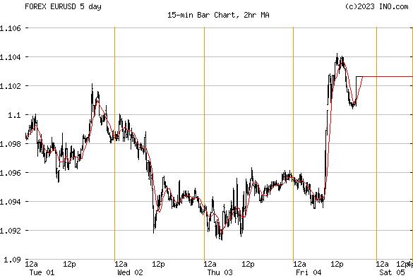 Euro us forex
