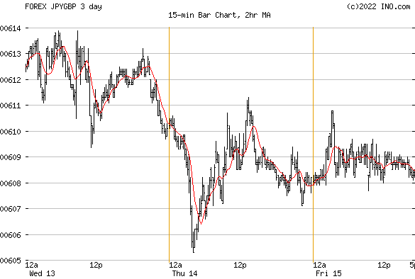 Japanese Yen/British Pound (FOREX:JPYGBP) FOREX Foreign Exchange and Precious Metals Chart