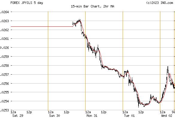Japanese Yen/Israeli Shekel (FOREX:JPYILS) FOREX Foreign Exchange and Precious Metals Chart