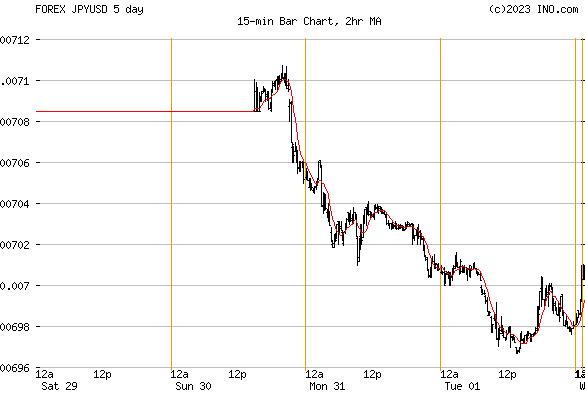 Forex us dollar japanese yen