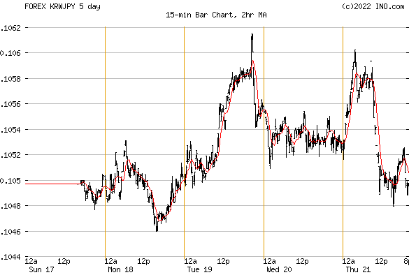 South Korean Won/Japanese Yen (FOREX:KRWJPY) FOREX Foreign Exchange and Precious Metals Chart