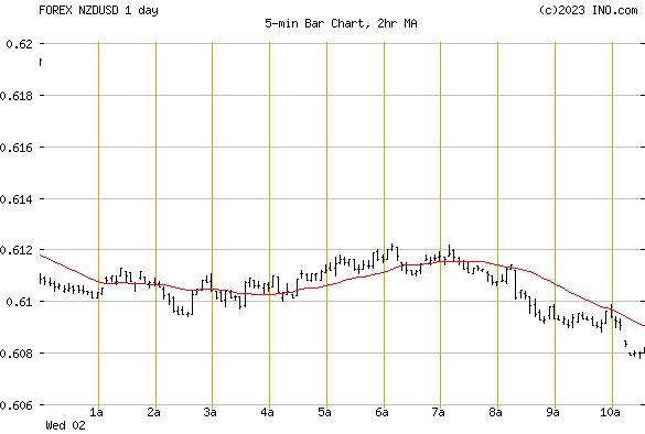 New Zealand Dollar/US Dollar (FOREX:NZDUSD) FOREX Foreign Exchange and Precious Metals Chart