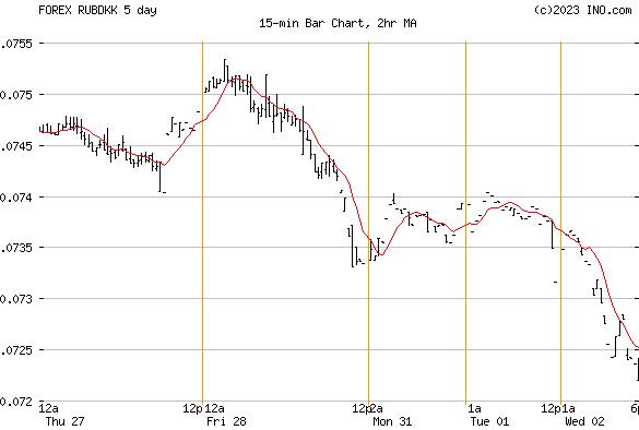 Forex dk exchange