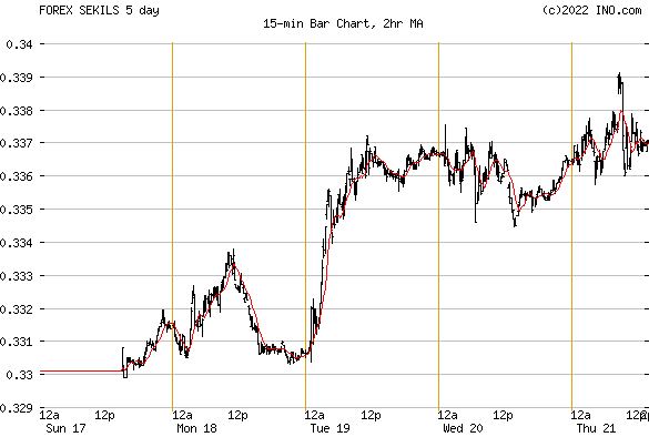 Forex currency converter sweden
