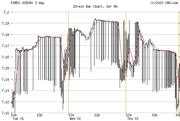 Yuan forex