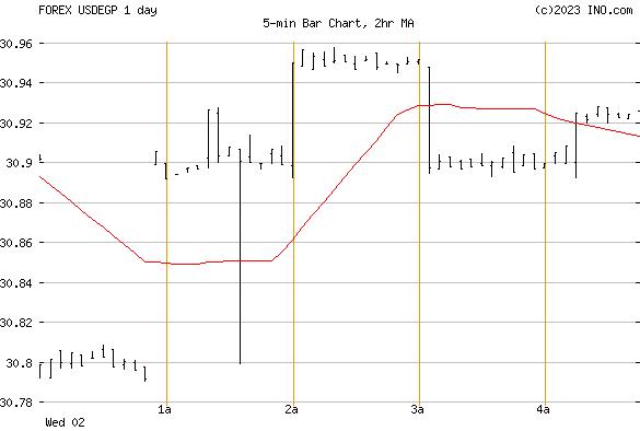 US Dollar/Egyptian Pound (FOREX:USDEGP) FOREX Foreign Exchange and Precious Metals Chart