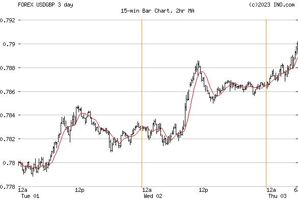 US Dollar/British Pound (FOREX:USDGBP) FOREX Foreign Exchange and Precious Metals Chart