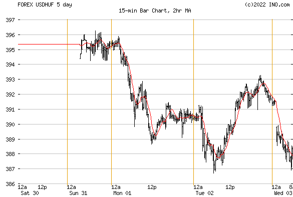 Ino.com markets/forex chart for gbp usd