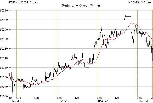 Forex rupiah euro