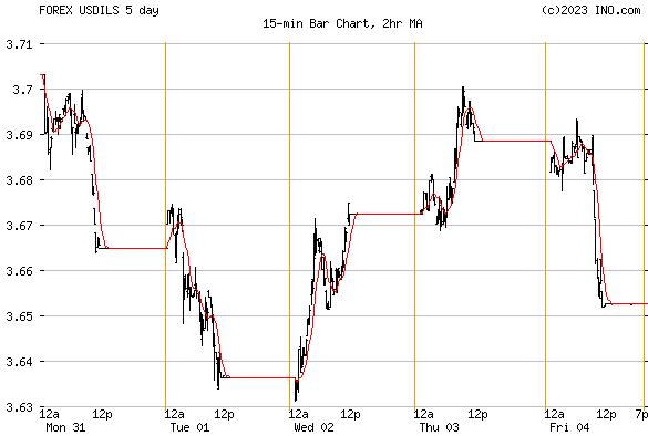 Forex materiale peso specifico