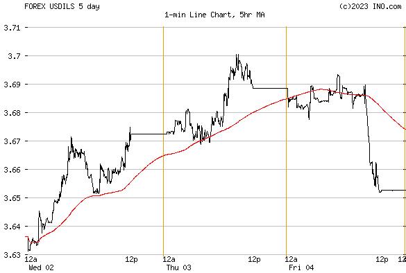 Dollar shekel forex