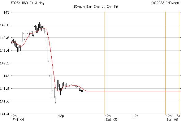 Forex japan yen