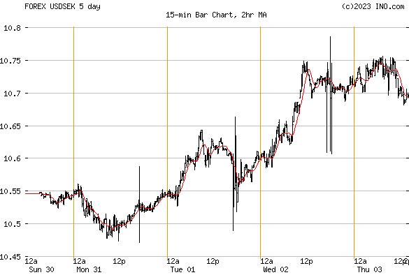 dollar kronor forex