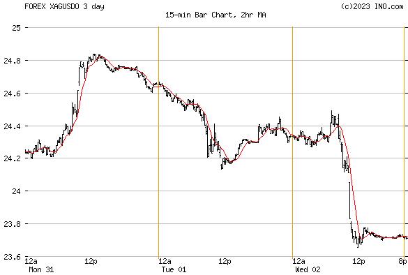 Forex spot silver price