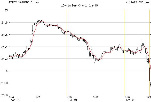 Silver Spot (FOREX:XAGUSDO) FOREX Foreign Exchange and Precious Metals Chart