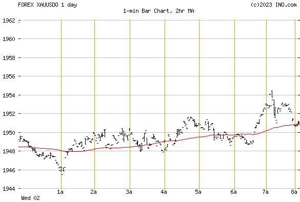 Forex gold index