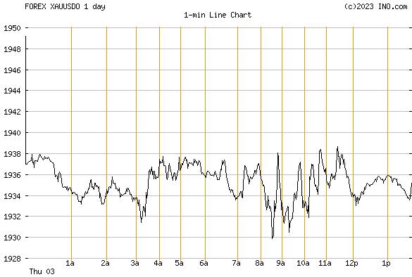 Forex gold spot price