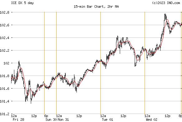 US DOLLAR INDEX (ICE:DX) Index Chart