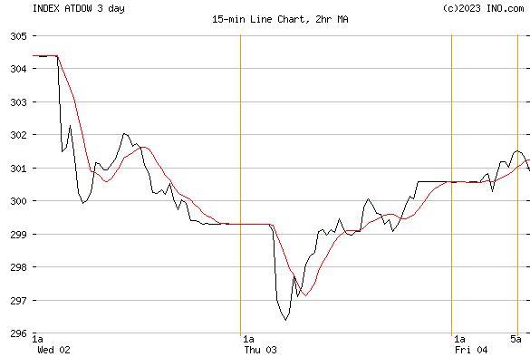 DJ AUSTRIA STOCK INDEX (INDEX:ATDOW) Index Chart