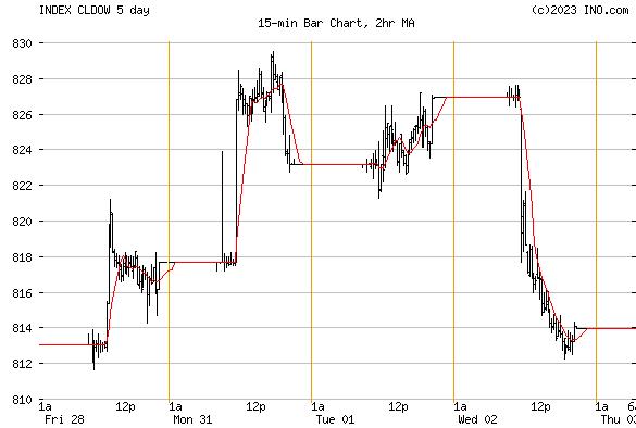 DJ CHILE STOCK INDEX (INDEX:CLDOW) Index Chart