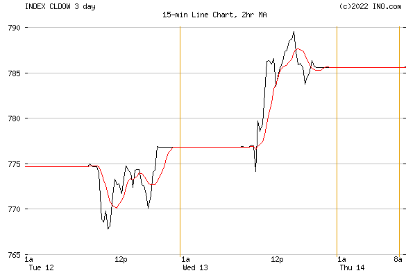 DJ CHILE STOCK INDEX (INDEX:CLDOW) Index Chart