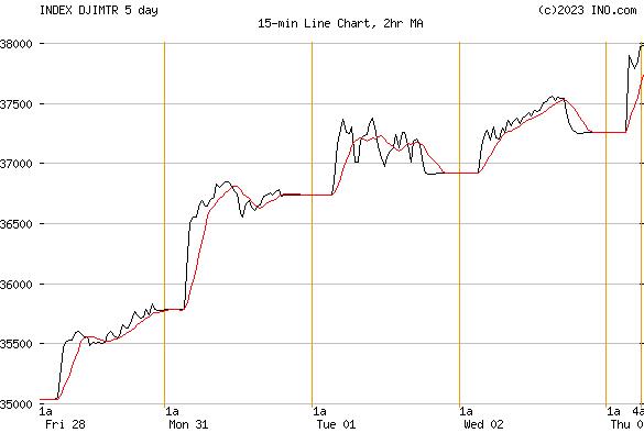 DJ ISLAMIC MARKET TURKEY INDEX (INDEX:DJIMTR) Index Chart