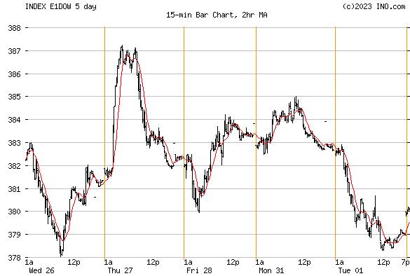 DJ EUROPE STOCK INDEX (INDEX:E1DOW) Index Chart