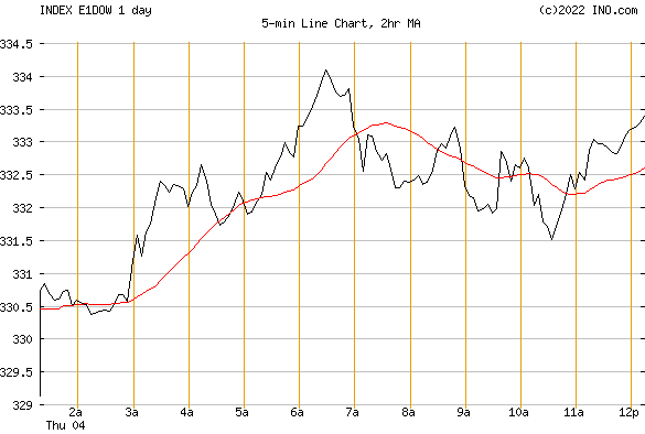 DJ EUROPE STOCK INDEX (INDEX:E1DOW) Index Chart