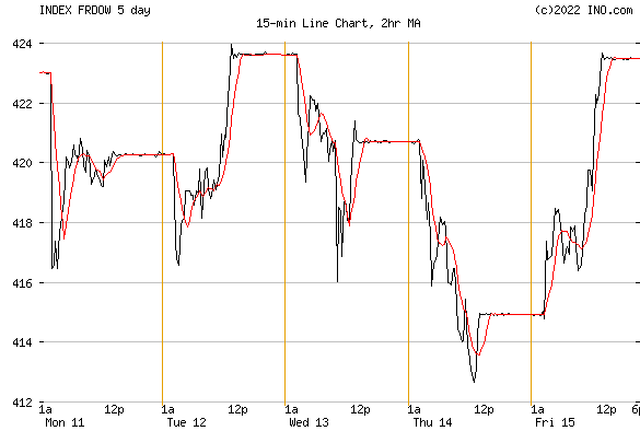 DJ FRANCE STOCK INDEX (INDEX:FRDOW) Index Chart