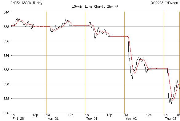 DJ UK STOCK INDEX (INDEX:GBDOW) Index Chart