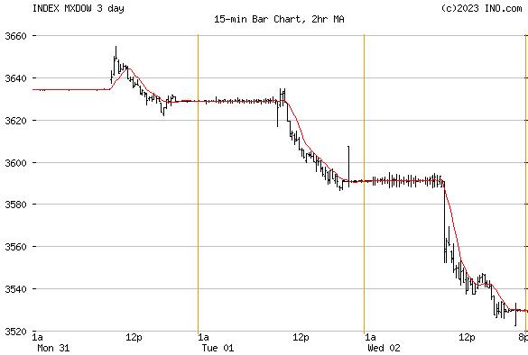DJ MEXICO STOCK INDEX (INDEX:MXDOW) Index Chart