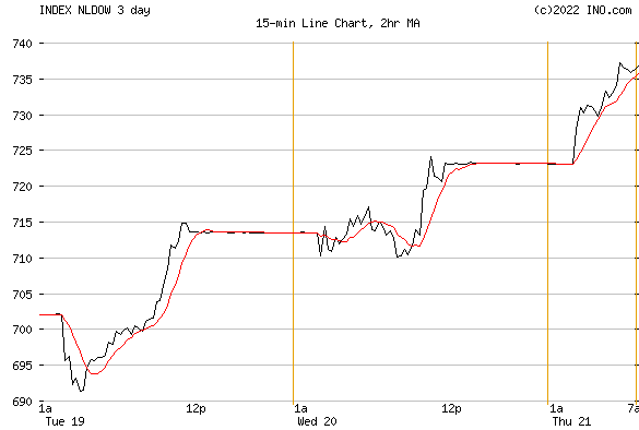 DJ NETHERLANDS STOCK INDEX (INDEX:NLDOW) Index Chart