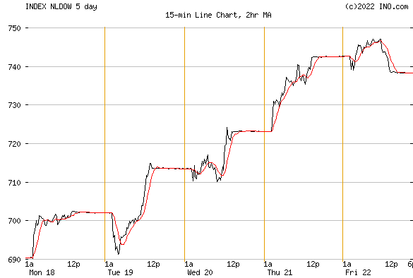 DJ NETHERLANDS STOCK INDEX (INDEX:NLDOW) Index Chart
