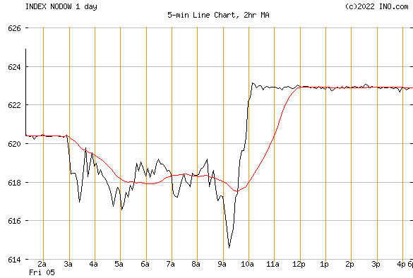 DJ NORWAY STOCK INDEX (INDEX:NODOW) Index Chart