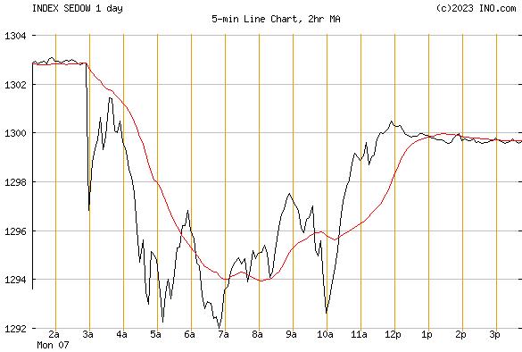 DJ SWEDEN STOCK INDEX (INDEX:SEDOW) Index Chart
