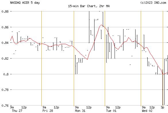 ACER THERAPEUTICS (NASDAQ:ACER) Stock Chart
