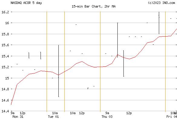 ACORDA THERAPEUTICS (NASDAQ:ACOR) Stock Chart