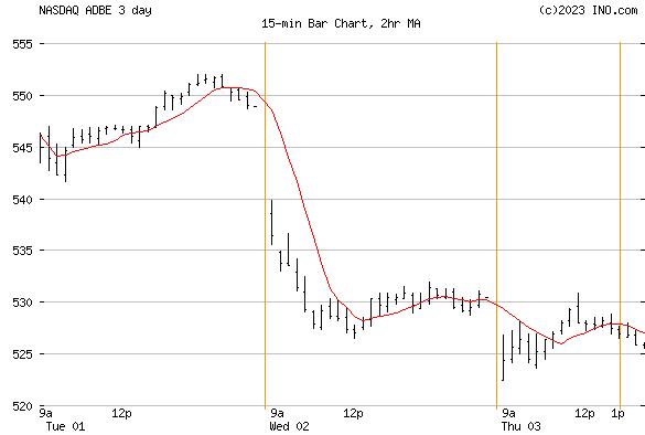 ADOBE SYSTEMS (NASDAQ:ADBE) Stock Chart