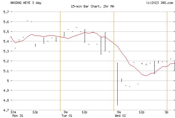 AudioEye, Inc (NASDAQ:AEYE) Stock Chart