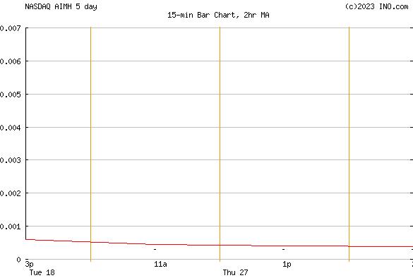 AIMRITE HOLDINGS CORP (NASDAQ:AIMH) Stock Chart